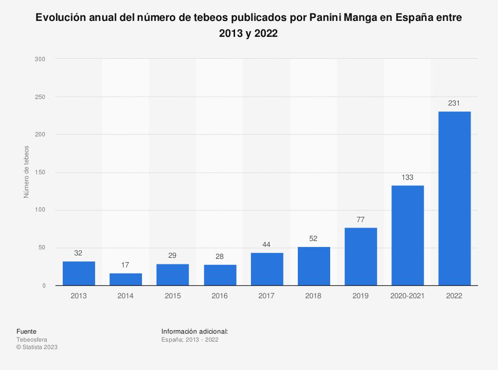 Estadística: Evolución anual del número de tebeos publicados por Panini Manga en España entre 2013 y 2019 | Statista