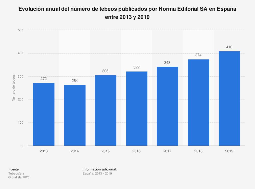 Estadística: Evolución anual del número de tebeos publicados por Norma Editorial SA en España entre 2013 y 2019   Statista