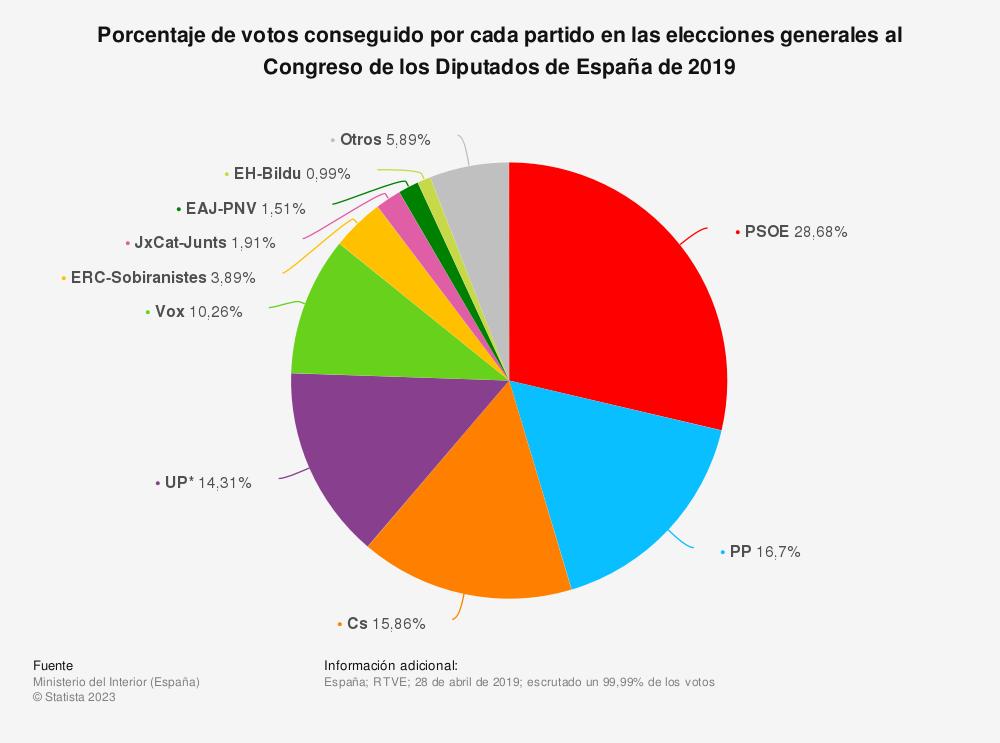 Estadística: Porcentaje de votos conseguido por cada partido en las elecciones generales al Congreso de los Diputados de España de 2019 | Statista