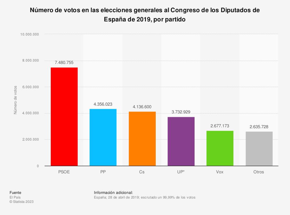 Estadística: Número de votos en las elecciones generales al Congreso de los Diputados de España de 2019, por partido | Statista