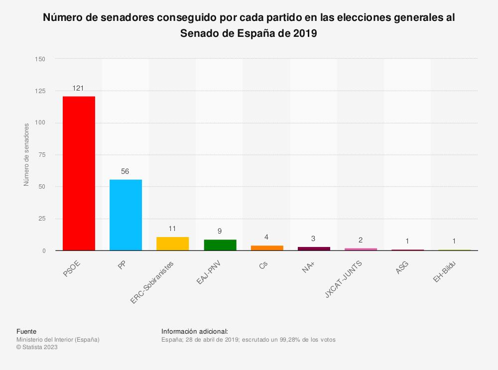 Estadística: Número de senadores conseguido por cada partido en las elecciones generales al Senado de España de 2019 | Statista