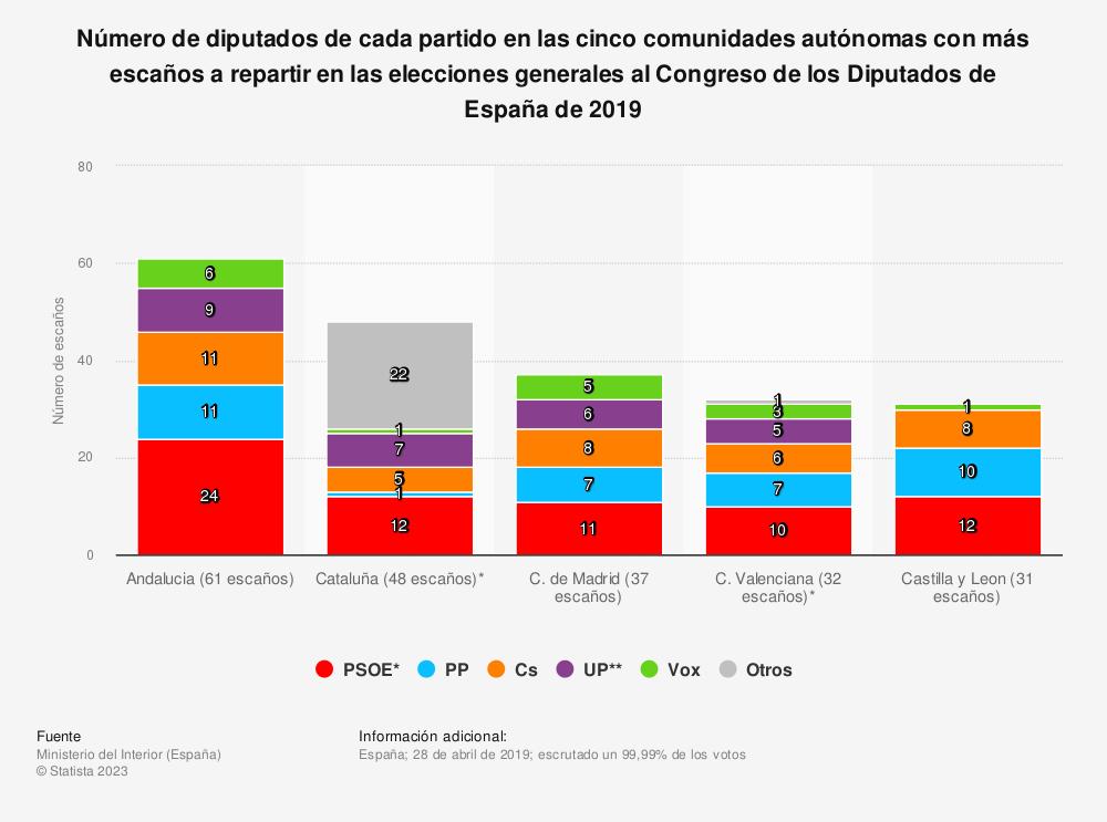 Estadística: Número de diputados de cada partido en las cinco comunidades autónomas con más escaños a repartir en las elecciones generales al Congreso de los Diputados de España de 2019 | Statista