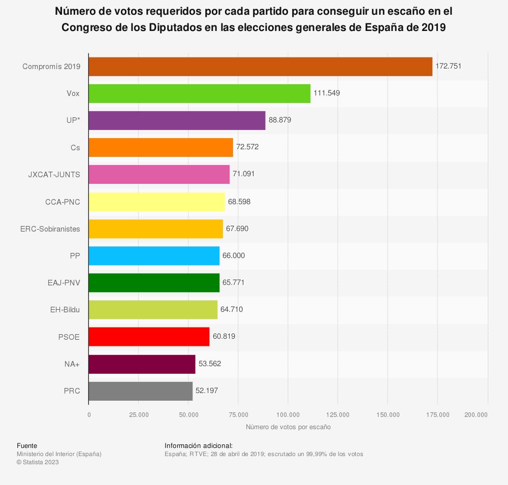 Estadística: Número de votos requeridos por cada partido para conseguir un escaño en el Congreso de los Diputados en las elecciones generales de España de 2019 | Statista