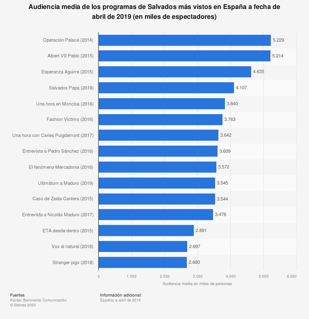 Estadística: Audiencia media de los programas de Salvados más vistos en España a fecha de abril de 2019 (en miles de espectadores) | Statista
