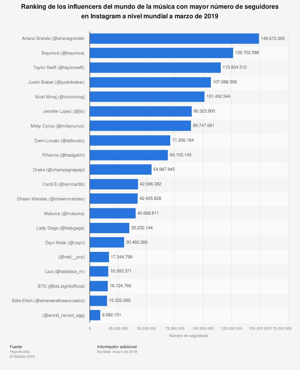 Estadística: Ranking de los influencers del mundo de la música con mayor número de seguidores en Instagram a nivel mundial a marzo de 2019 | Statista