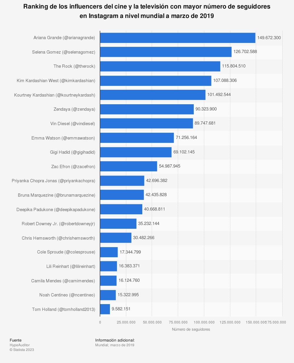 Estadística: Ranking de los influencers del cine y la televisión con mayor número de seguidores en Instagram a nivel mundial a marzo de 2019 | Statista