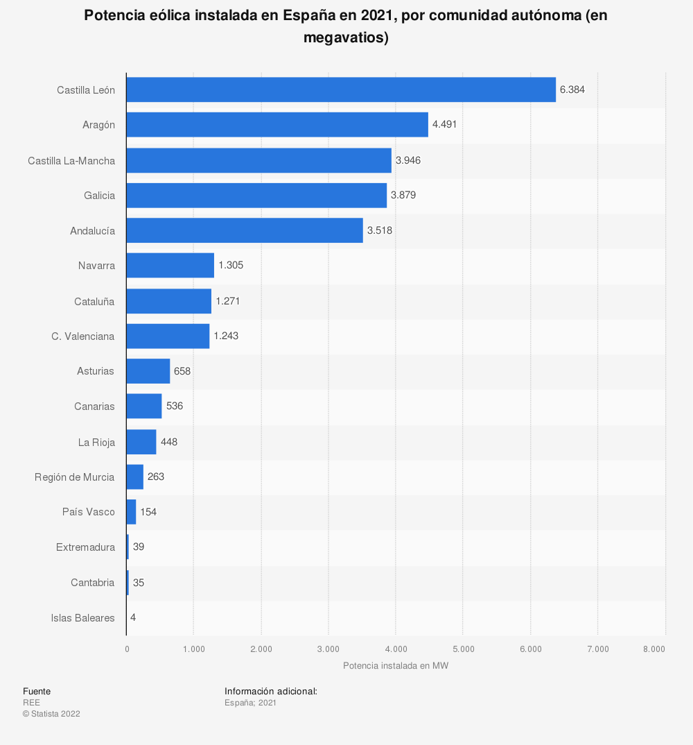 Estadística: Potencia eólica instalada en España en 2019, por comunidad autónoma (en megavatios) | Statista