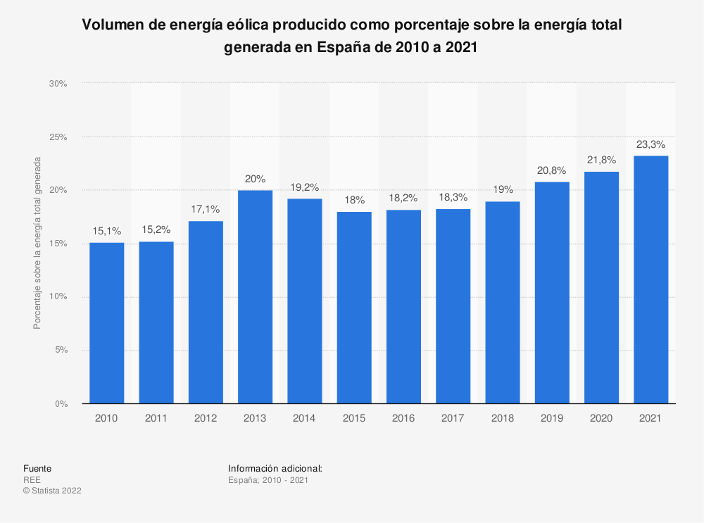 Estadística: Volumen de energía eólica producido como porcentaje sobre la energía total generada en España de 2010 a 2019 | Statista
