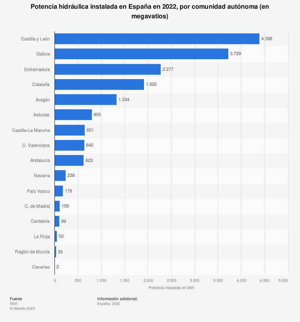 Estadística: Potencia hidráulica instalada en España en 2018, por comunidad autónoma (en megavatios) | Statista