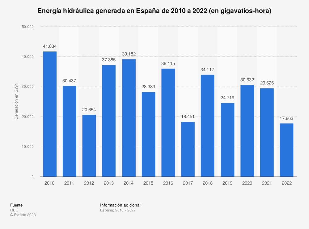 Estadística: Energía hidráulica generada en España de 2010 a 2019 (en gigavatios-hora) | Statista