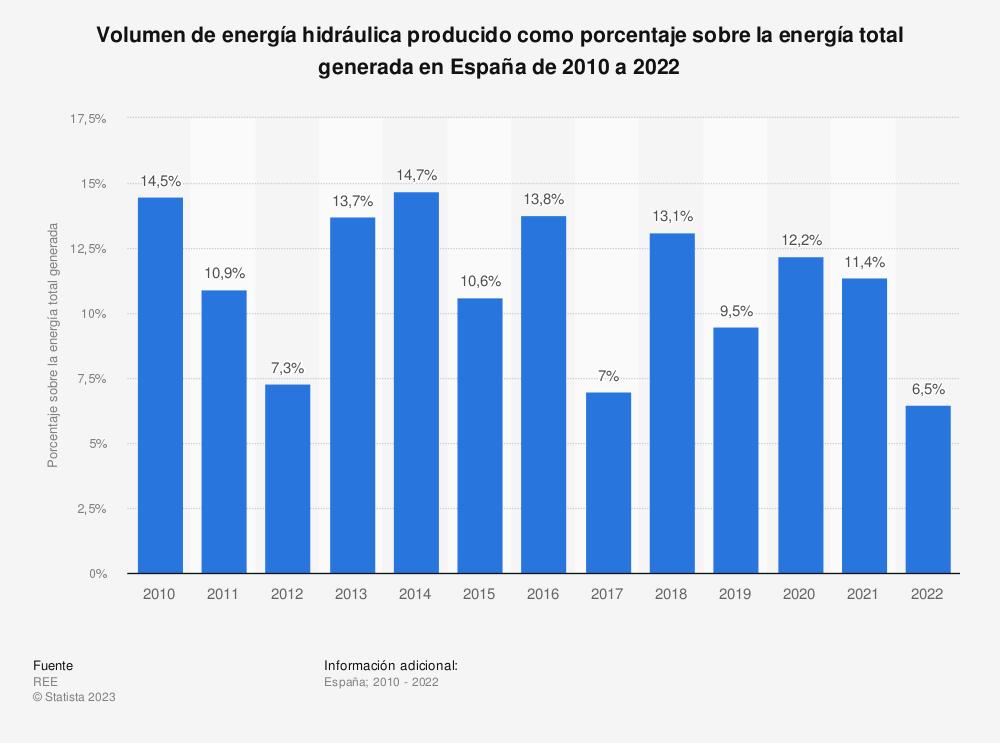 Estadística: Volumen de energía hidráulica producido como porcentaje sobre la energía total generada en España de 2010 a 2018 | Statista