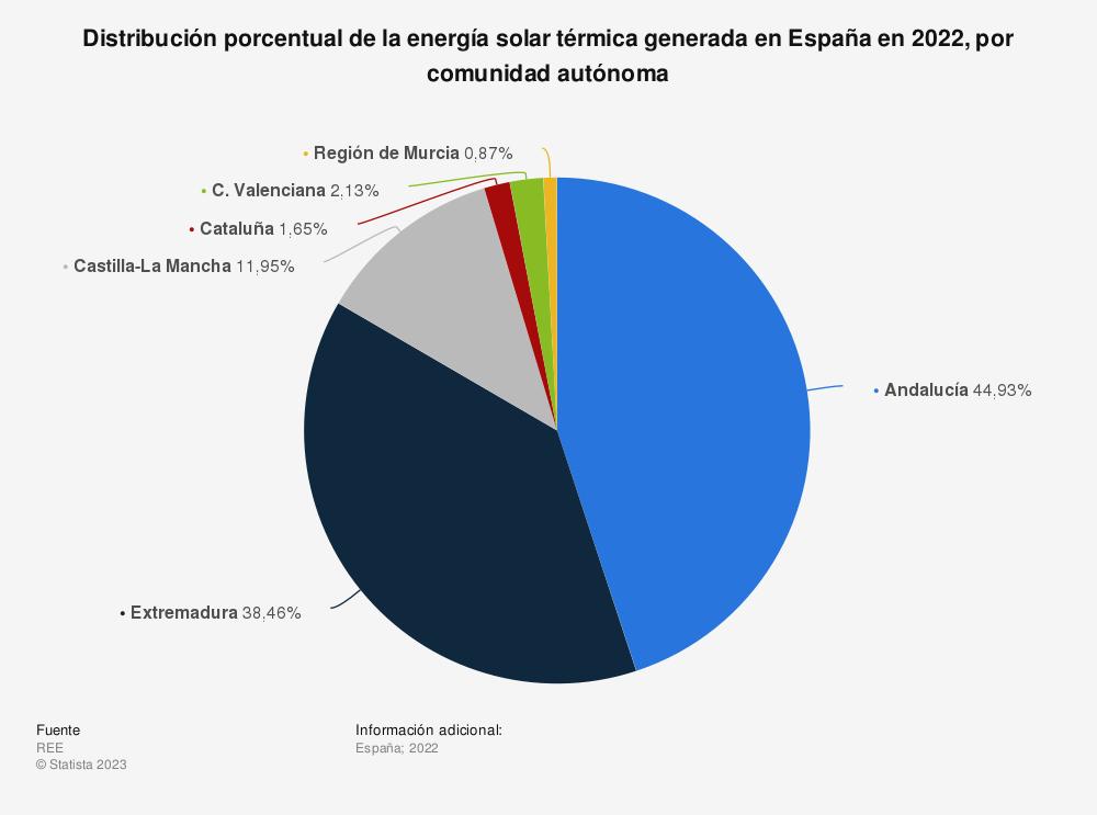 Estadística: Distribución porcentual de la energía solar térmica generada en España en 2018, por comunidad autónoma | Statista