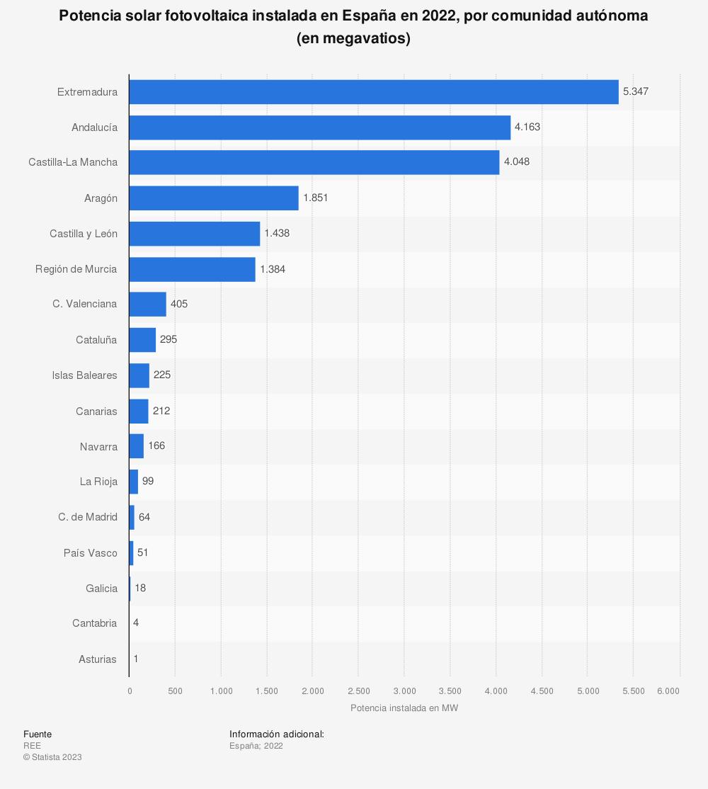Estadística: Potencia solar fotovoltaica instalada en España en 2018, por comunidad autónoma (en megavatios) | Statista
