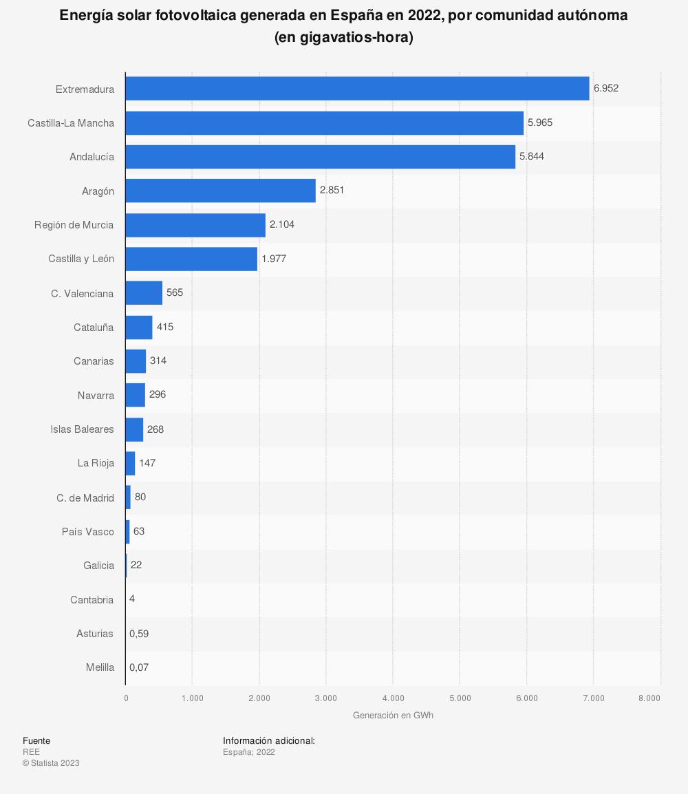 Estadística: Energía solar fotovoltaica generada en España en 2018, por comunidad autónoma (en gigavatios-hora) | Statista