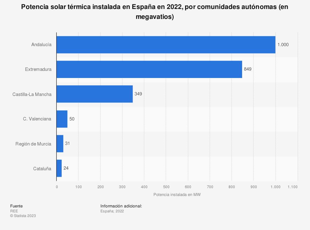 Estadística: Potencia solar térmica instalada en España en 2019, por comunidades autónomas (en megavatios) | Statista
