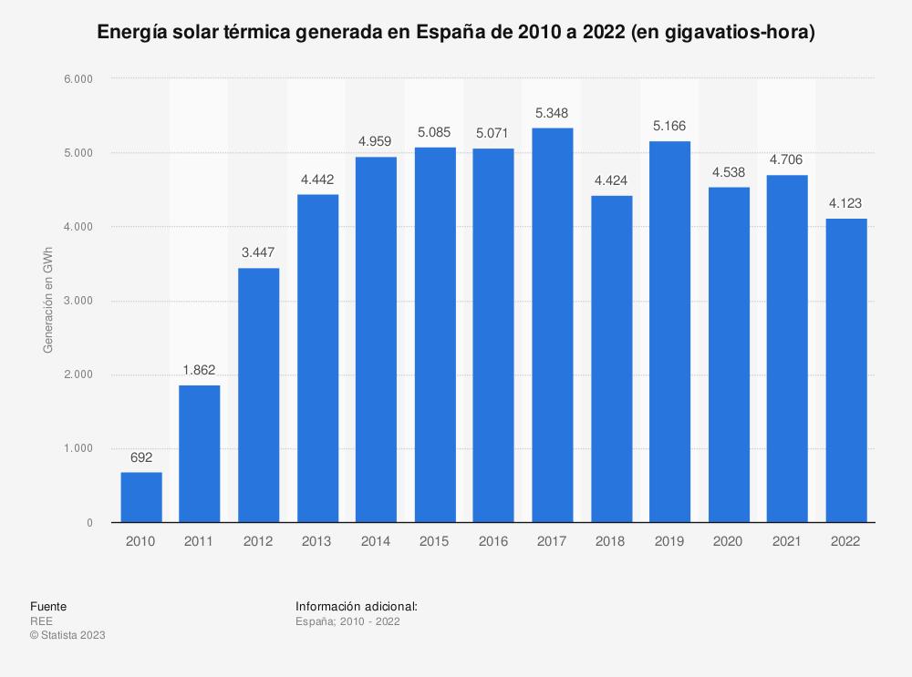 Estadística: Energía solar térmica generada en España de 2010 a 2019 (en gigavatios-hora) | Statista