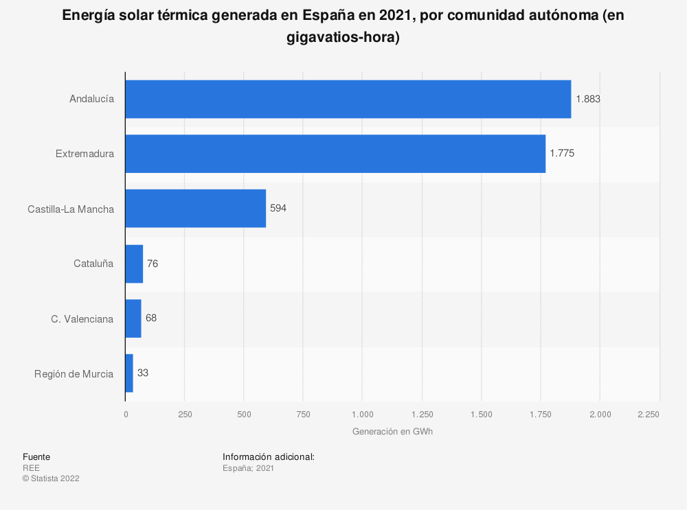 Estadística: Energía solar térmica generada en España en 2019, por comunidad autónoma (en gigavatios-hora) | Statista