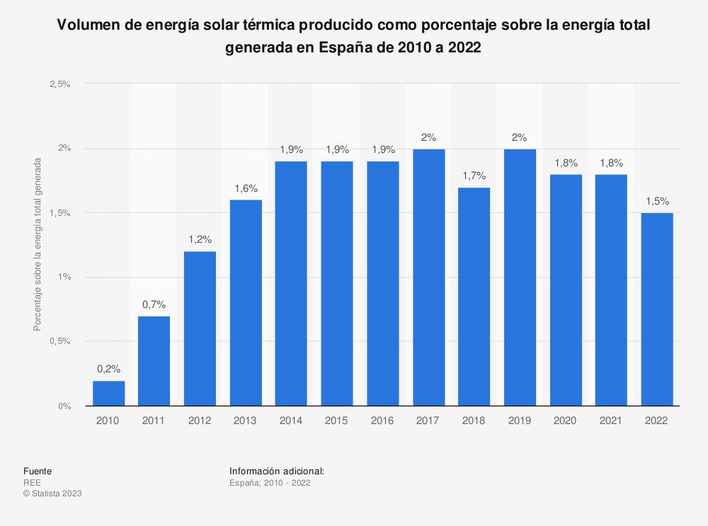Estadística: Volumen de energía solar térmica producido como porcentaje sobre la energía total generada en España de 2010 a 2019 | Statista