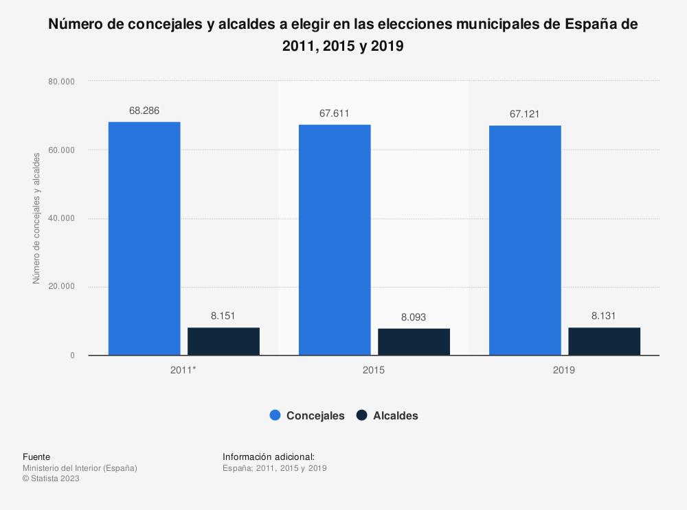 Estadística: Número de concejales y alcaldes a elegir en las elecciones municipales de España de 2011, 2015 y 2019   Statista