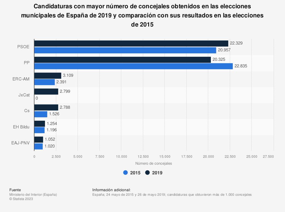 Estadística: Candidaturas con mayor número de concejales obtenidos en las elecciones municipales de España de 2019  y comparación con sus resultados en las elecciones de 2015 | Statista
