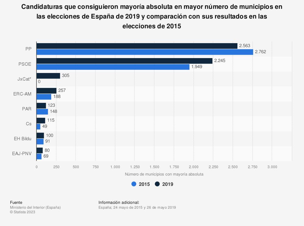 Estadística: Candidaturas que consiguieron mayoría absoluta en mayor número de municipios en las elecciones de España de 2019  y comparación con sus resultados en las elecciones de 2015 | Statista
