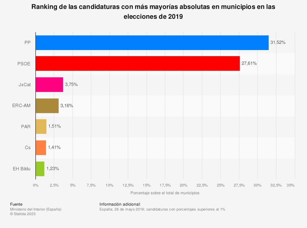 Estadística: Ranking de las candidaturas con más mayorías absolutas en municipios en las elecciones de 2019 | Statista