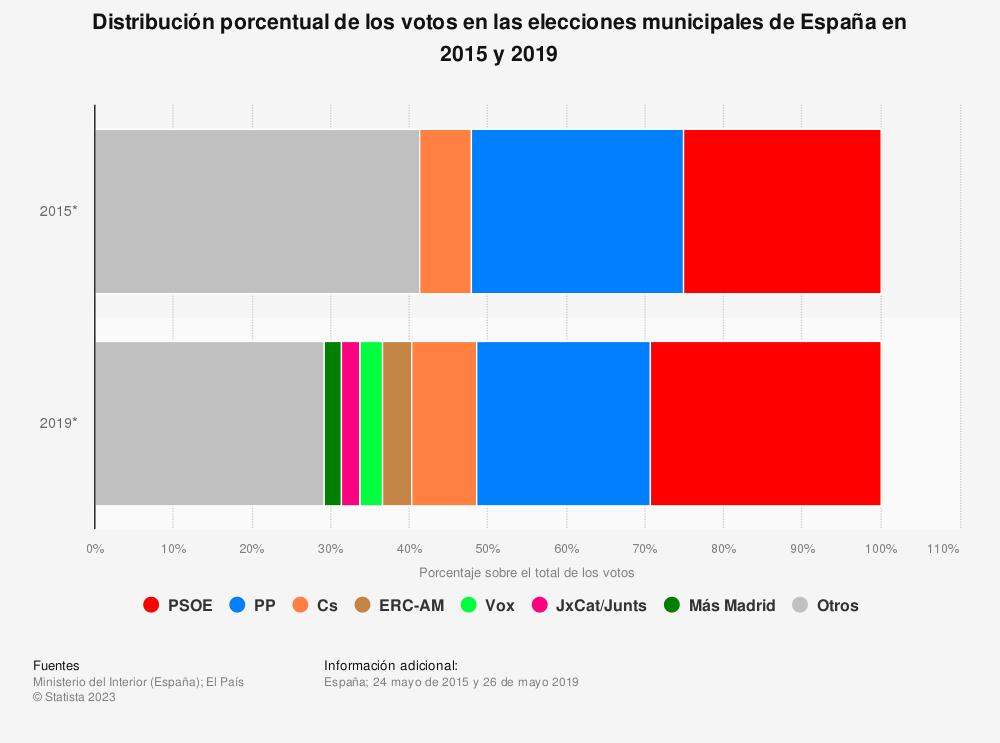 Estadística: Distribución porcentual de los votos en las elecciones municipales de España en 2015 y 2019 | Statista