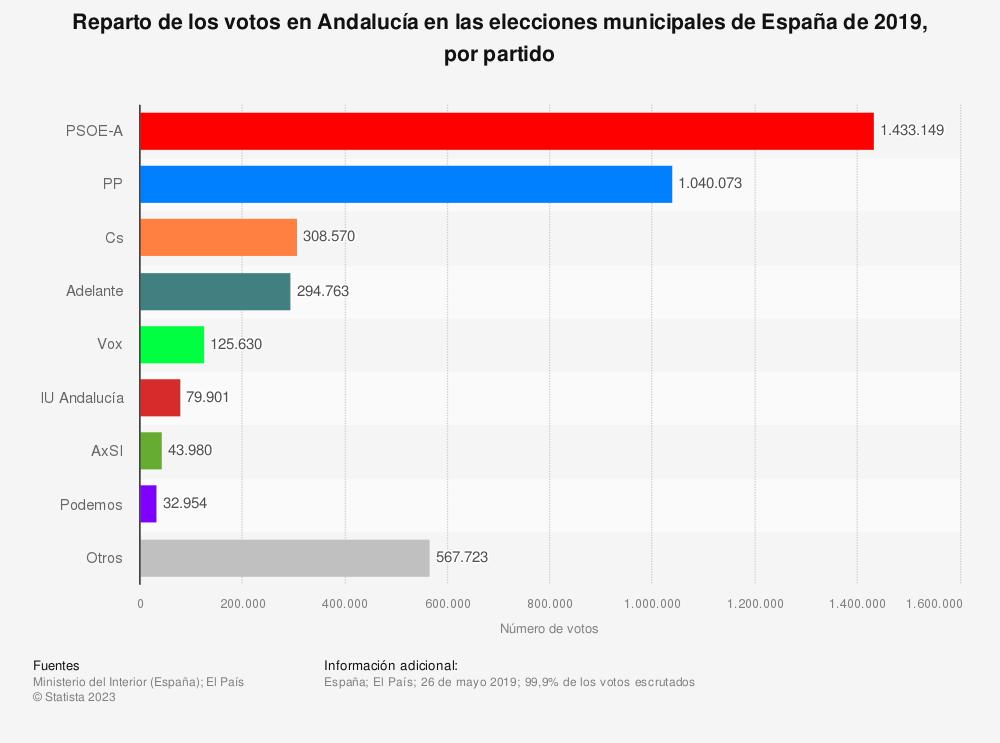 Estadística: Reparto de los votos en Andalucía en las elecciones municipales de España de 2019, por partido | Statista