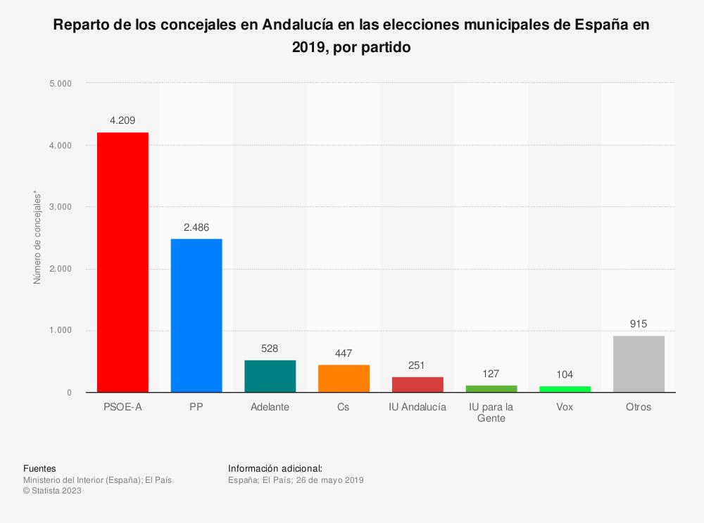 Estadística: Reparto de los concejales en Andalucía en las elecciones municipales de España en 2019, por partido | Statista