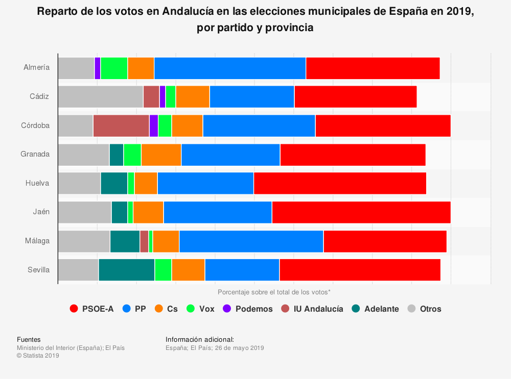 Estadística: Reparto de los votos en Andalucía en las elecciones municipales de España en 2019, por partido y provincia | Statista