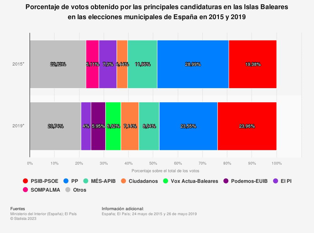 Estadística: Porcentaje de votos obtenido por las principales candidaturas en las Islas Baleares en las elecciones municipales de España en 2015 y 2019 | Statista