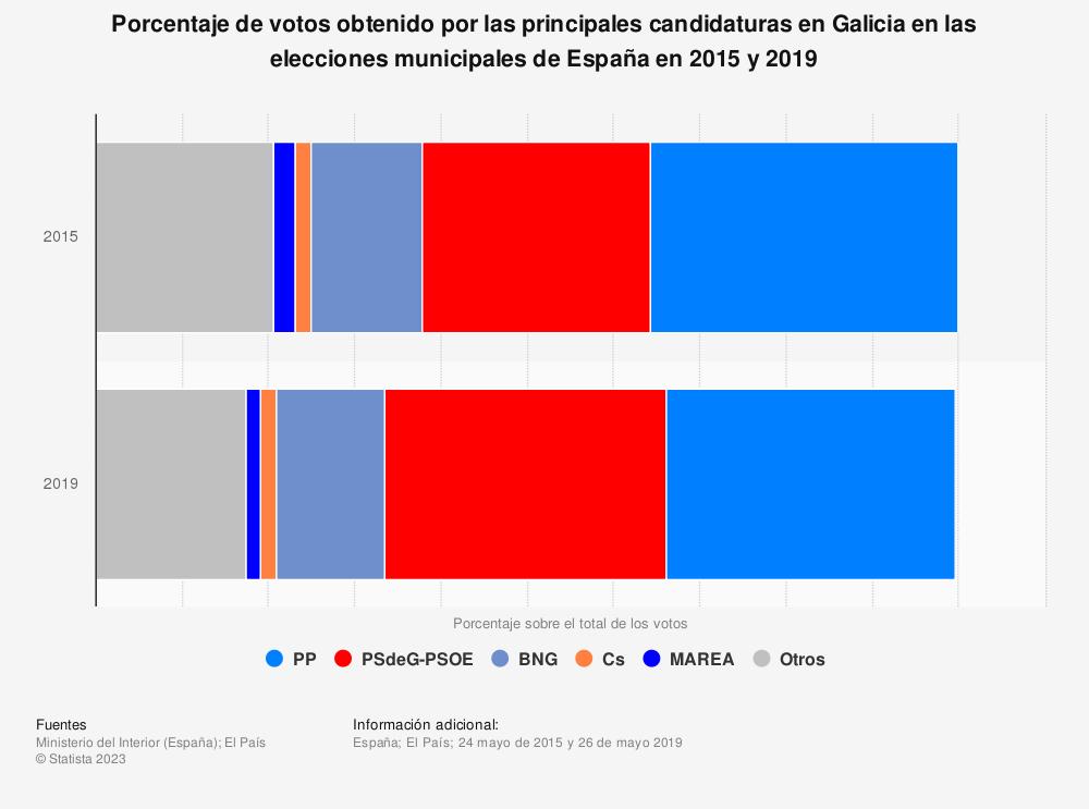 Estadística: Porcentaje de votos obtenido por las principales candidaturas en Galicia en las elecciones municipales de España en 2015 y 2019 | Statista