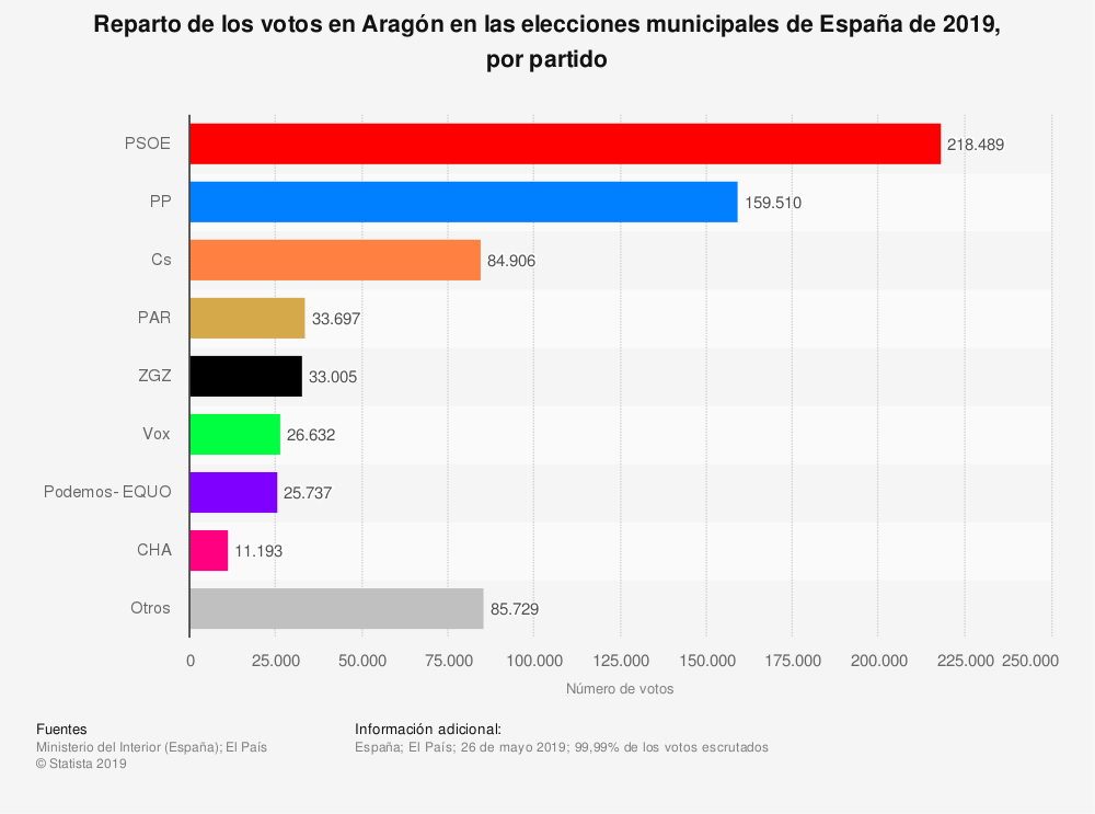 Estadística: Reparto de los votos en Aragón en las elecciones municipales de España de 2019, por partido | Statista
