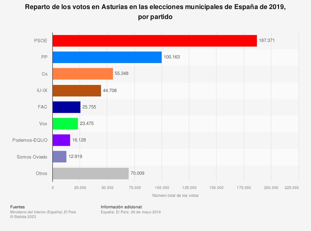 Estadística: Reparto de los votos en Asturias en las elecciones municipales de España de 2019, por partido | Statista
