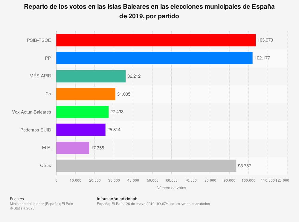 Estadística: Reparto de los votos en las Islas Baleares en las elecciones municipales de España de 2019, por partido | Statista