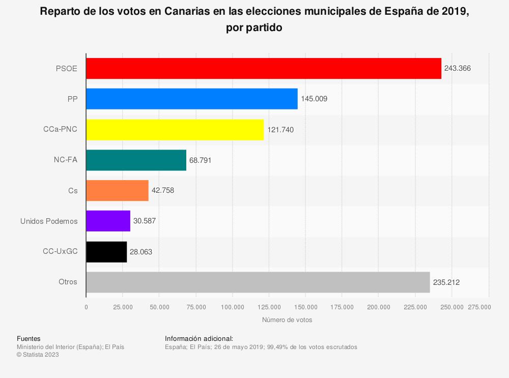 Estadística: Reparto de los votos en Canarias en las elecciones municipales de España de 2019, por partido | Statista