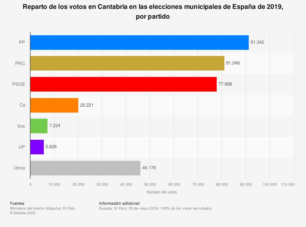 Estadística: Reparto de los votos en Cantabria en las elecciones municipales de España de 2019, por partido | Statista