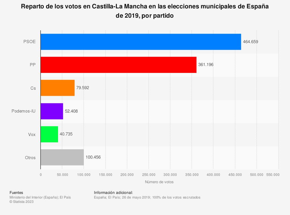 Estadística: Reparto de los votos en  Castilla-La Mancha en las elecciones municipales de España de 2019, por partido | Statista