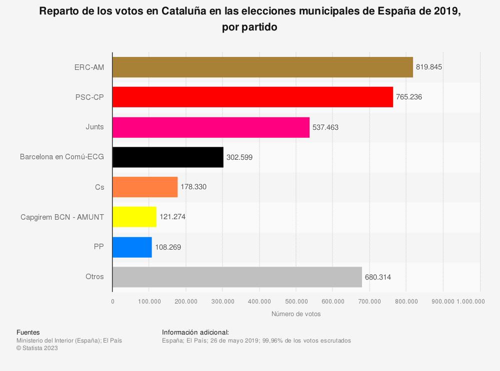 Estadística: Reparto de los votos en Cataluña en las elecciones municipales de España de 2019, por partido | Statista