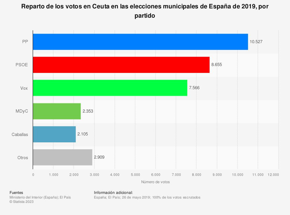Estadística: Reparto de los votos en Ceuta en las elecciones municipales de España de 2019, por partido | Statista