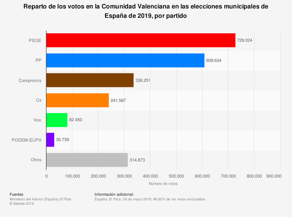 Estadística: Reparto de los votos en la Comunidad Valenciana en las elecciones municipales de España de 2019, por partido | Statista