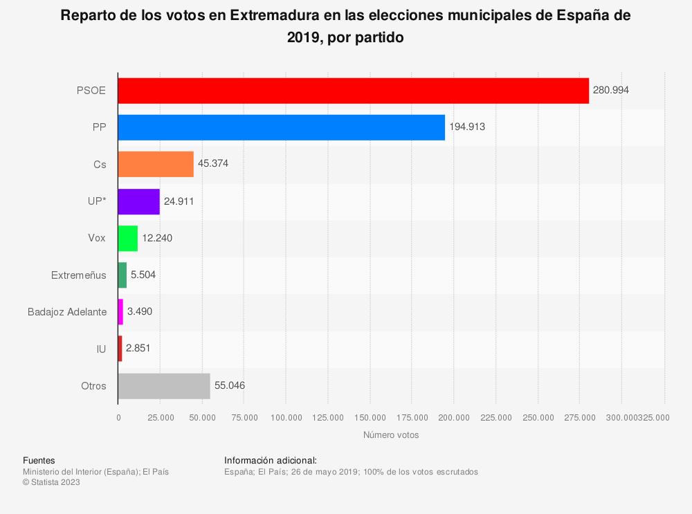 Estadística: Reparto de los votos en Extremadura en las elecciones municipales de España de 2019, por partido | Statista