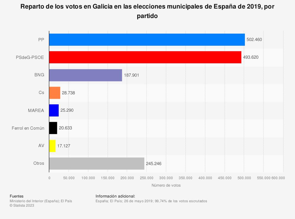 Estadística: Reparto de los votos en Galicia en las elecciones municipales de España de 2019, por partido | Statista
