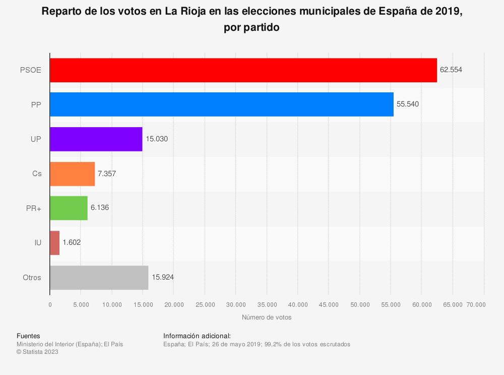 Estadística: Reparto de los votos en La Rioja en las elecciones municipales de España de 2019, por partido | Statista