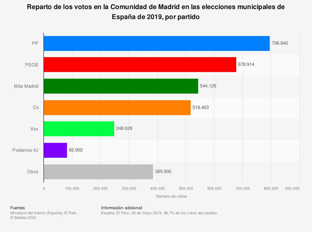 Estadística: Reparto de los votos en la Comunidad de Madrid en las elecciones municipales de España de 2019, por partido | Statista