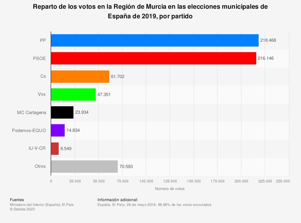 Estadística: Reparto de los votos en la Región de Murcia en las elecciones municipales de España de 2019, por partido | Statista