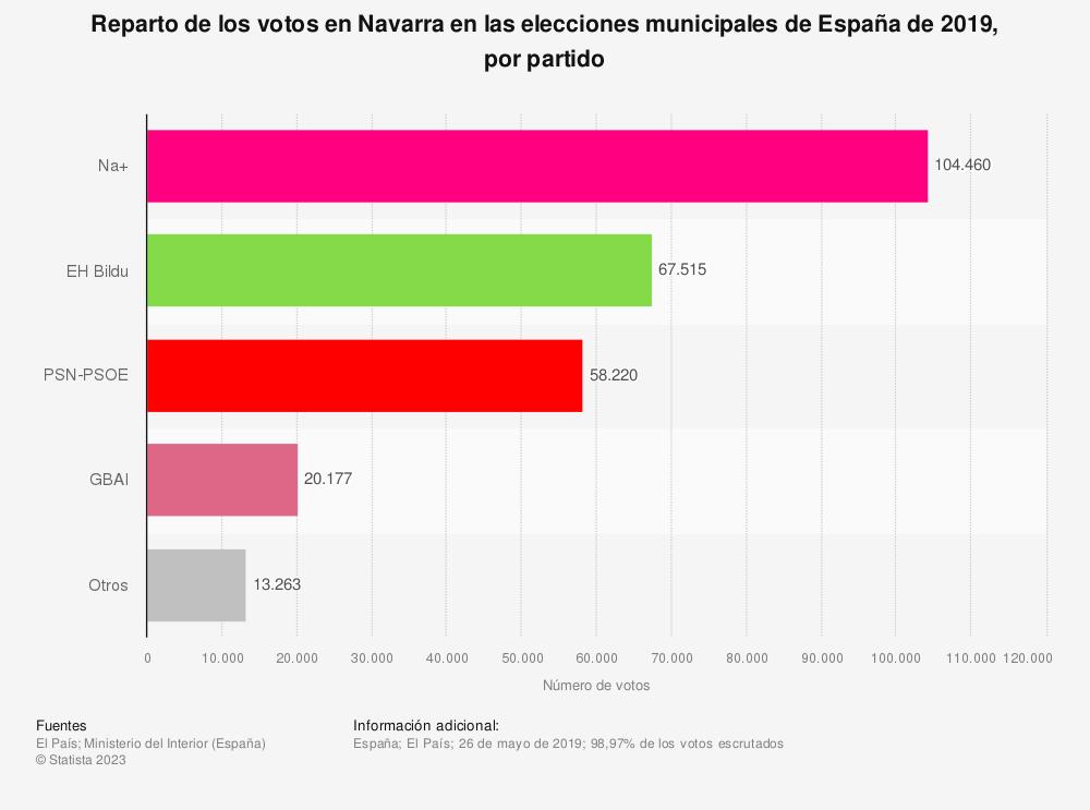 Estadística: Reparto de los votos en Navarra en las elecciones municipales de España de 2019, por partido | Statista