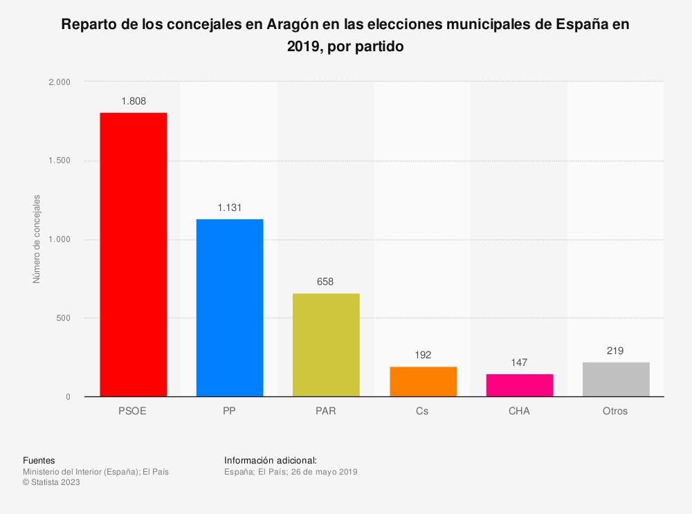 Estadística: Reparto de los concejales en Aragón en las elecciones municipales de España en 2019, por partido | Statista