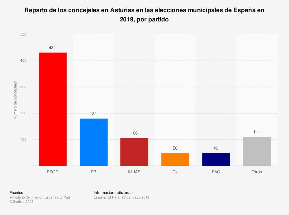 Estadística: Reparto de los concejales en Asturias en las elecciones municipales de España en 2019, por partido | Statista