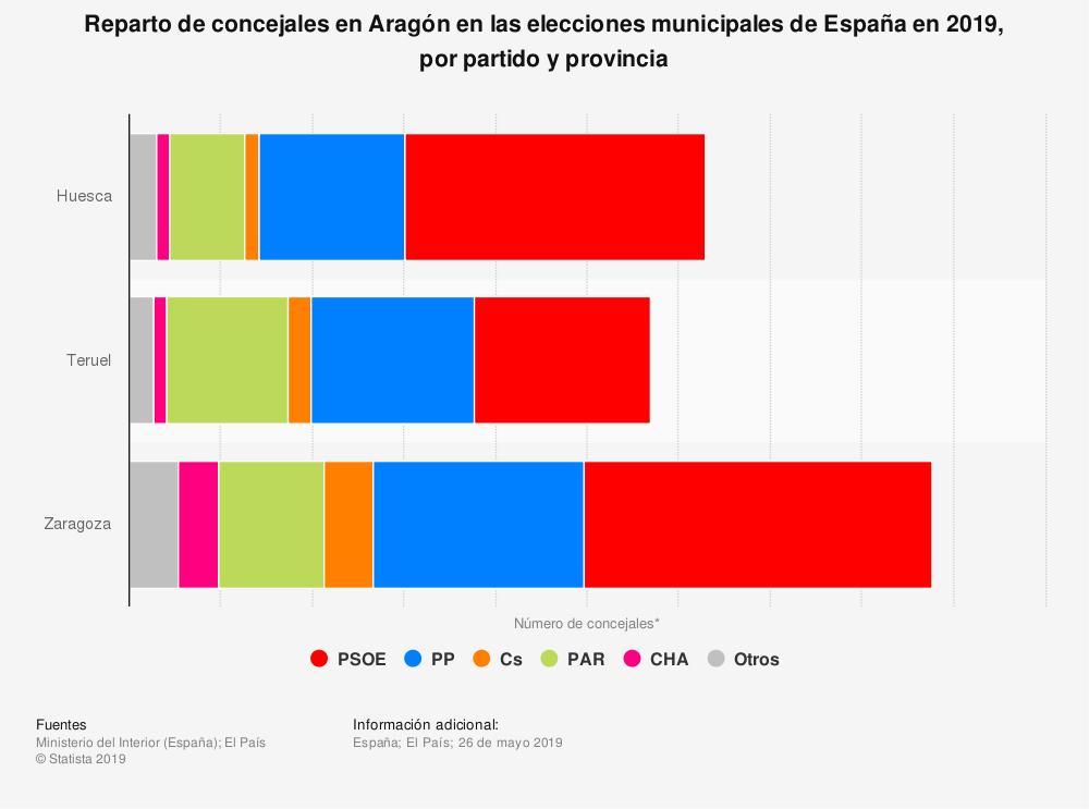 Estadística: Reparto de concejales en Aragón en las elecciones municipales de España en 2019, por partido y provincia | Statista